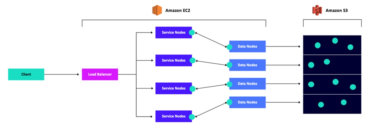 HSDS Amazon system architecture