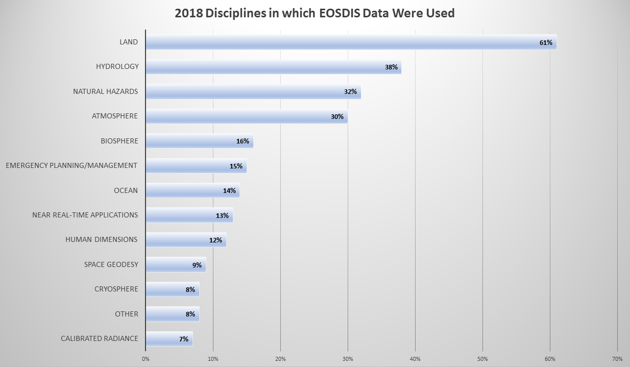 Table showing disciplines in which EOSDIS data were used in 2018.