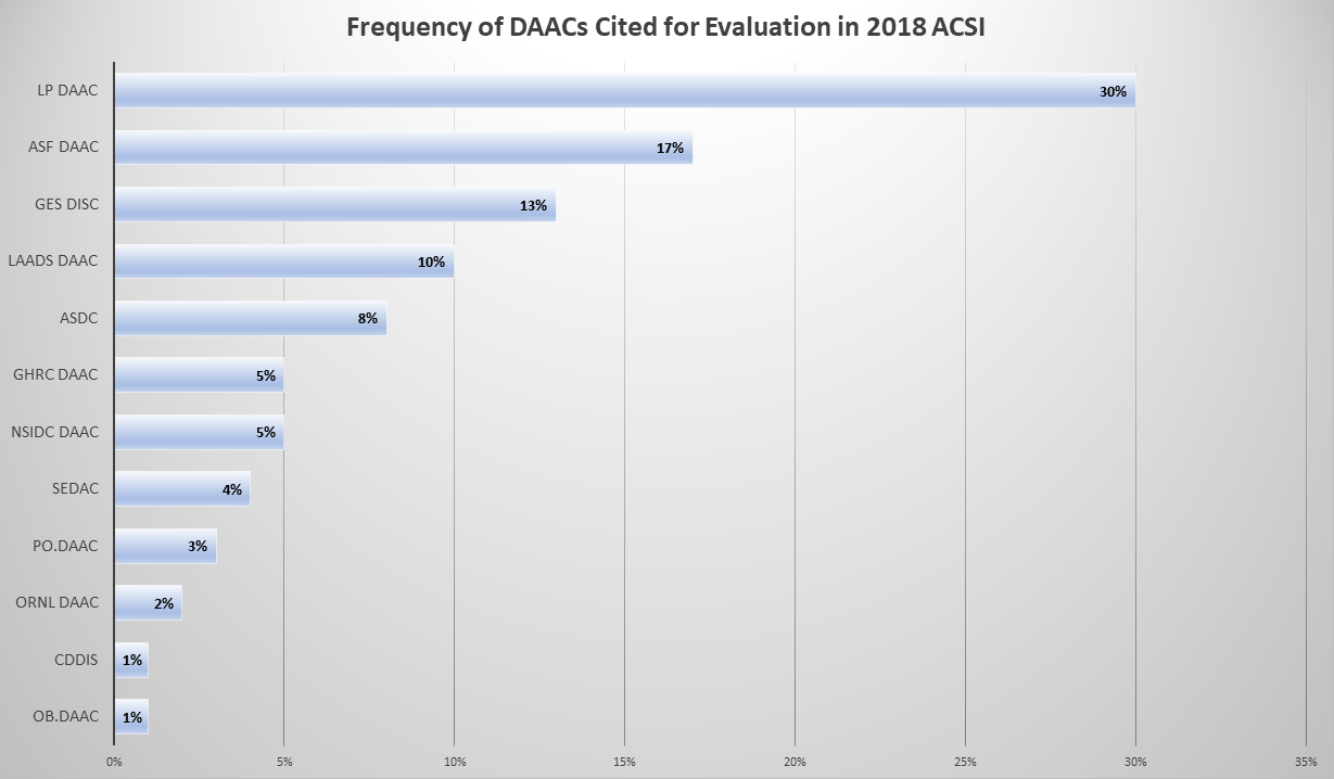 Table showing frequency of DAACs cited for evaluation in 2018 ACSI survey.