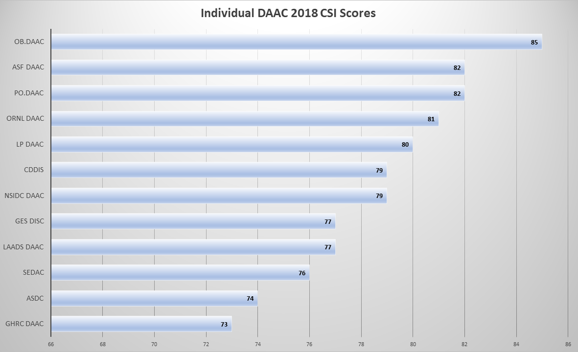 Table showing individual DAAC CSI scores in 2018 ACSI survey.