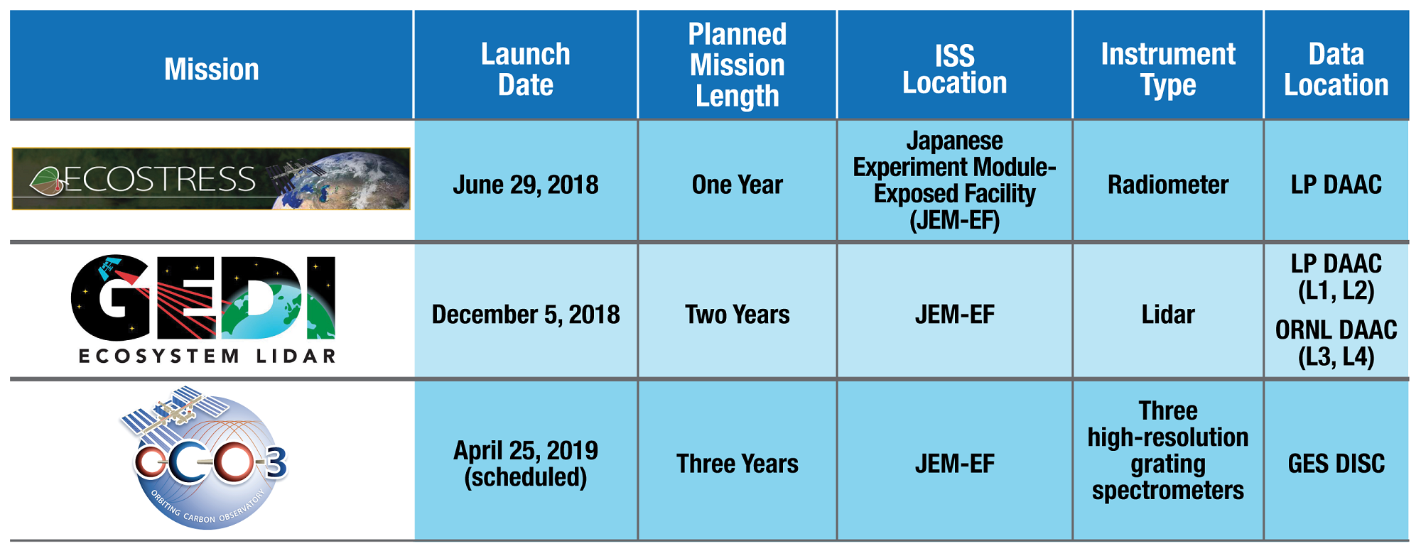 Table of new ISS missions.