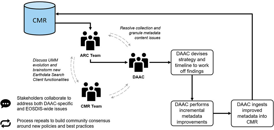 Diagram of how ARC process works including ingesting of metadata and analysis and feedback.