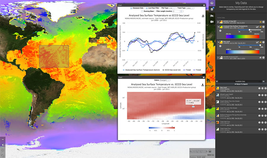 Sea Level Change Portal Data Analysis tool screen capture.