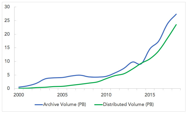 Chart showing growth in EOSDIS data archive 2000-2018.