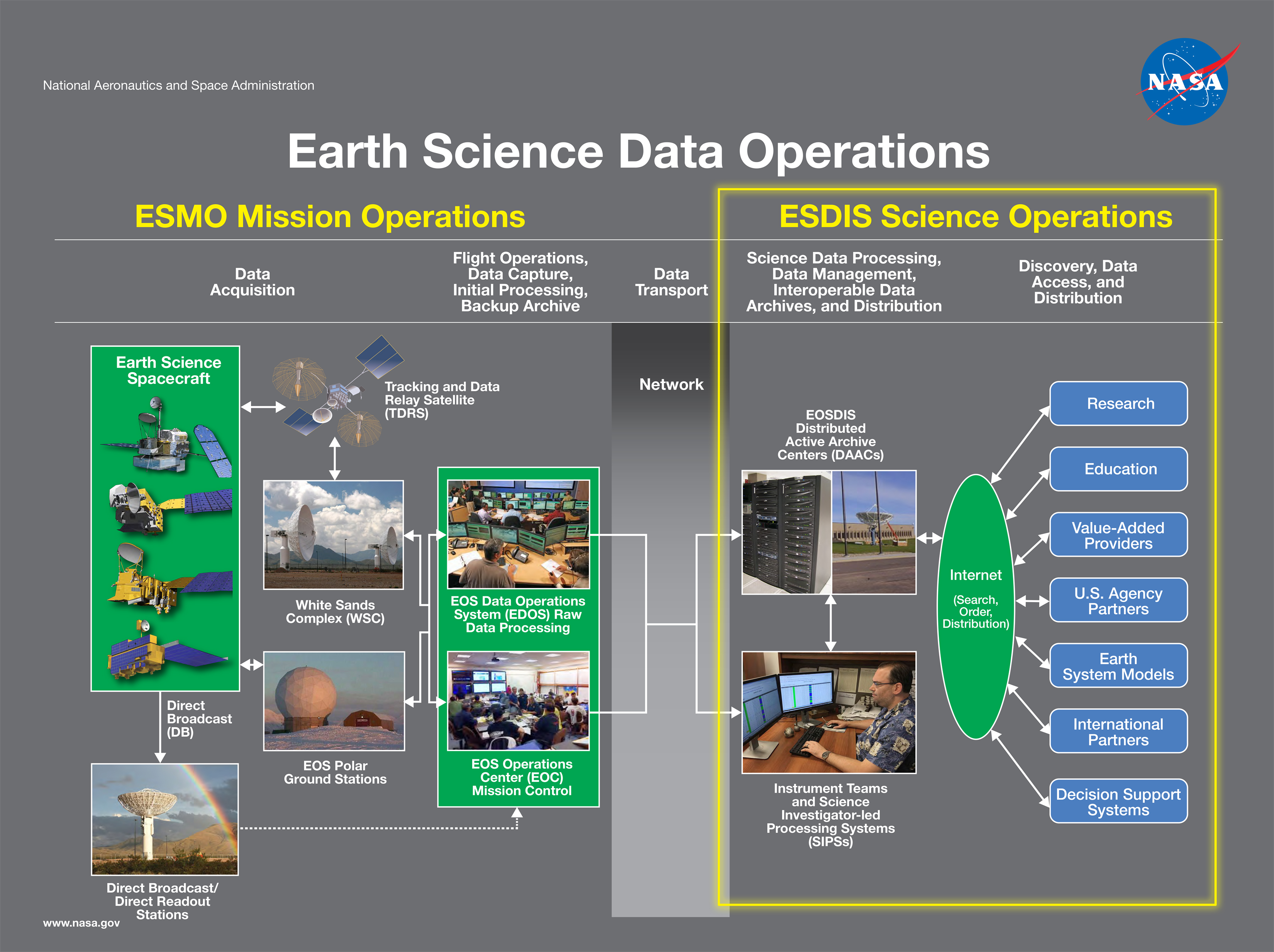 Earth Science Data Operations Diagram