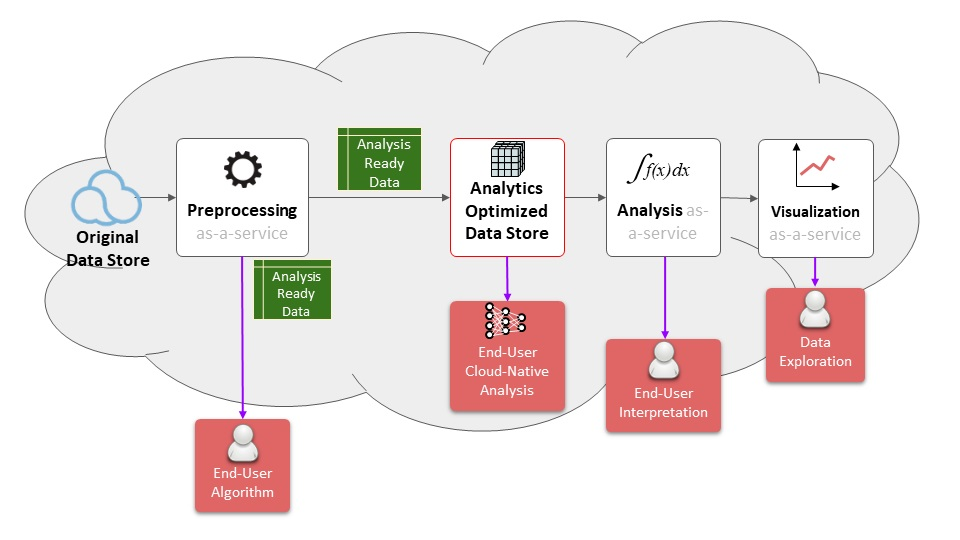 Diagram showing how different data users can interact with ARD in the EOSDIS cloud.