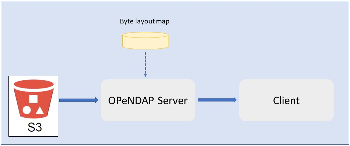 Illustration showing interaction of OPeNDAP with S3 bucket.