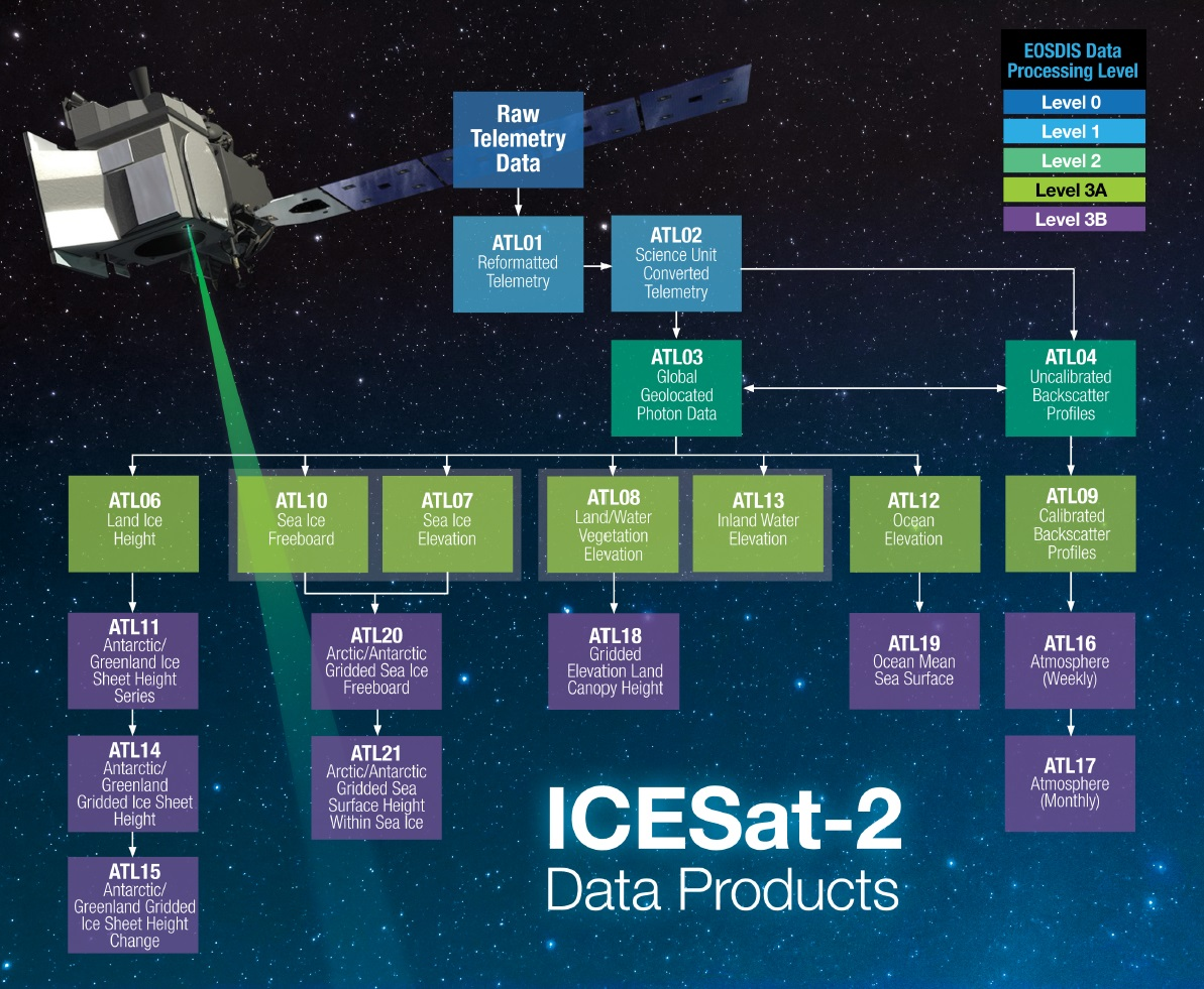Table showing ICESat-2 data products and data product levels available at NSIDC DAAC.