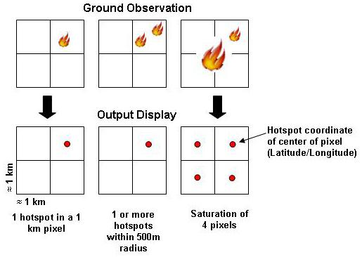 Image showing how a MODIS-detected hotspot or other thermal anomaly is plotted within a 1-km2 pixel; ground observation vs. hotspot output display.
