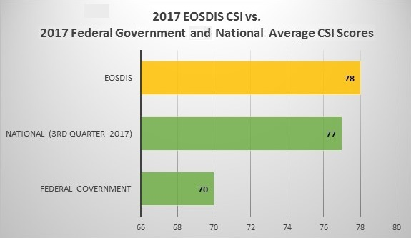 2017 EOSDIS vs. Federal Government vs. National Average CSI