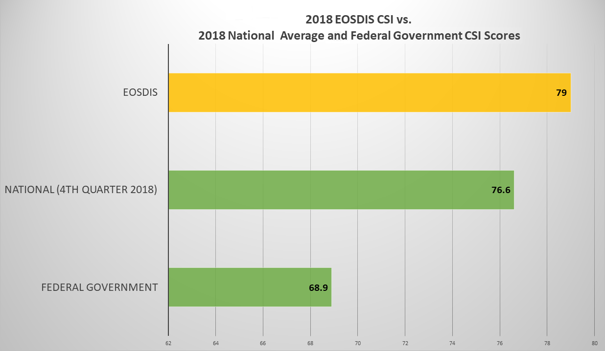 Comparison of 2018 EOSDIS CSI score with 2018 National and Federal Government CSI scores.