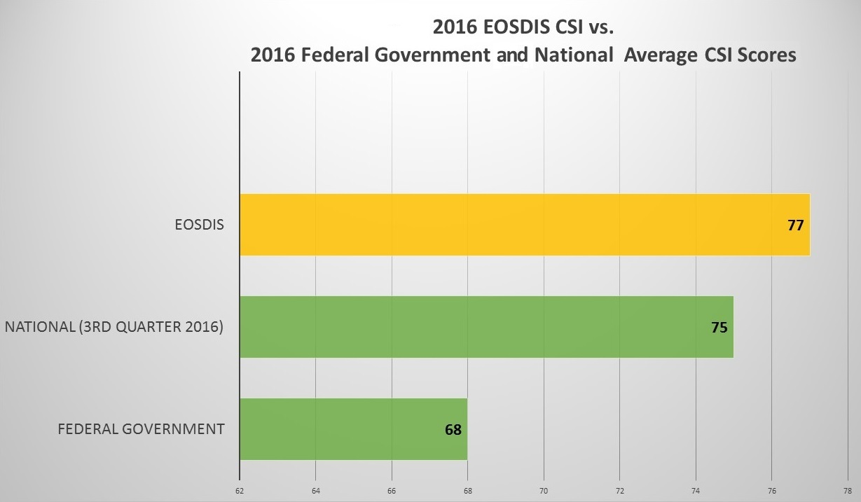 2016 EOSDIS CSI vs. National CSI vs. Federal Government CSI