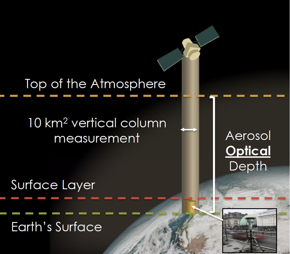 Instrument measuring the vertical column of aerosol optical depth