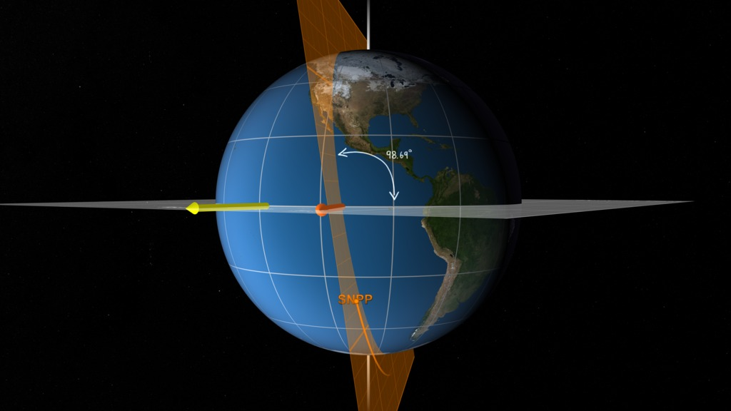 The NOAA/NASA Joint Polar Satellite System (JPSS) orbit plane with notation describing orbit inclination of 98.69 degrees.