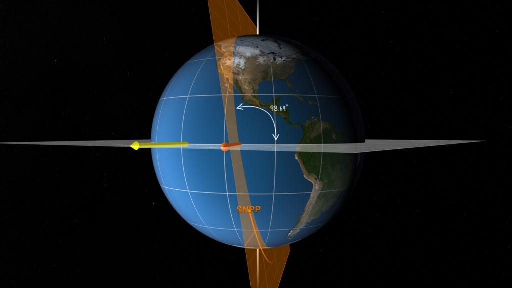 The NOAA/NASA Joint Polar Satellite System (JPSS) orbit plane with notation describing orbit inclination of 98.69 degrees.