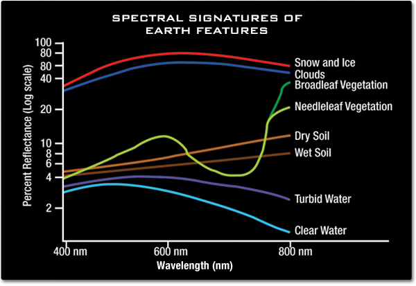 Spectral signatures of different Earth features within the visible light spectrum