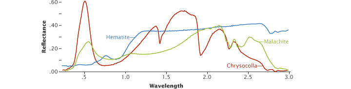 Just as iron and copper look different in visible light, iron- and copper-rich minerals reflect varying amounts of light in the infrared spectrum. This graph compares the reflectance of hematite (an iron ore) with malachite and chrysocolla (copper-rich minerals) from 200 to 3,000 nanometers.