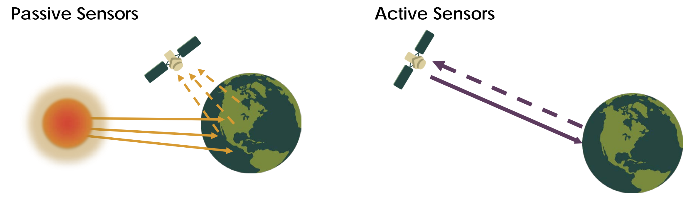 Diagram of a passive sensor versus an active sensor.