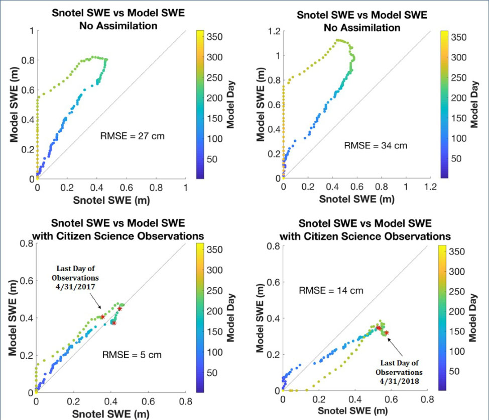 Graphs showing modeled data versus observed data for snow measurements.