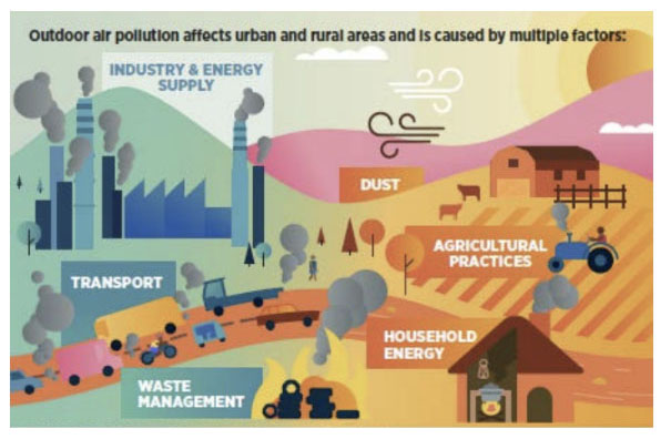 Factors causing outdoor air pollution affecting both rural and urban areas