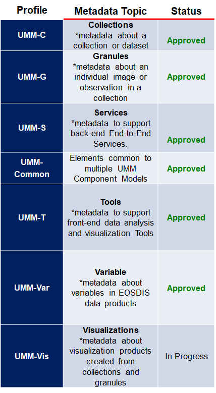 Metadata Profiles V 2