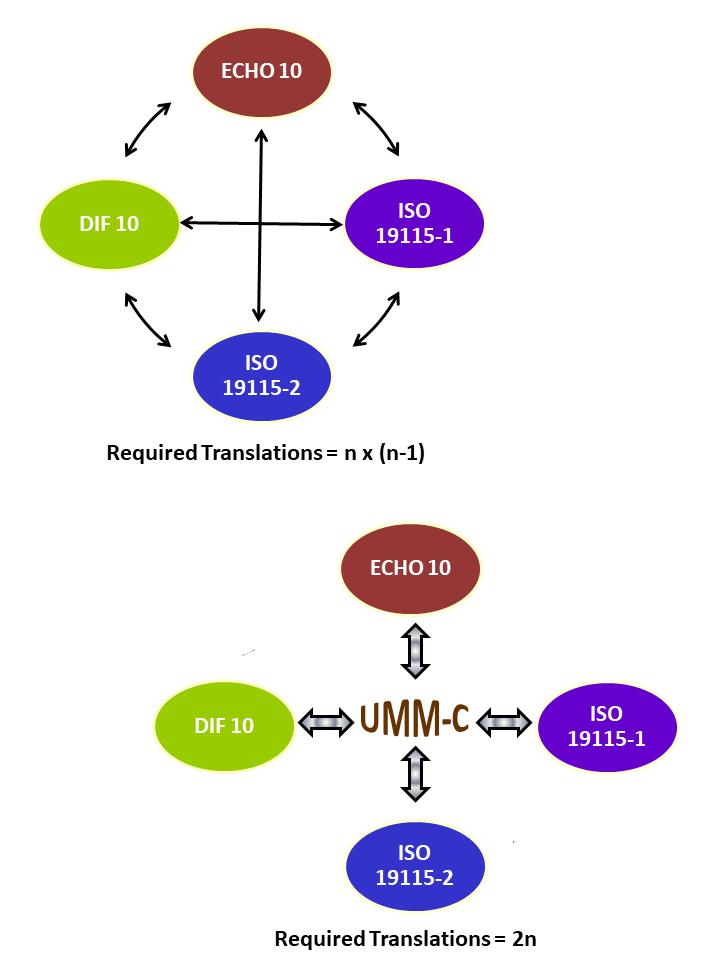 Umm Model Benefits - V 2