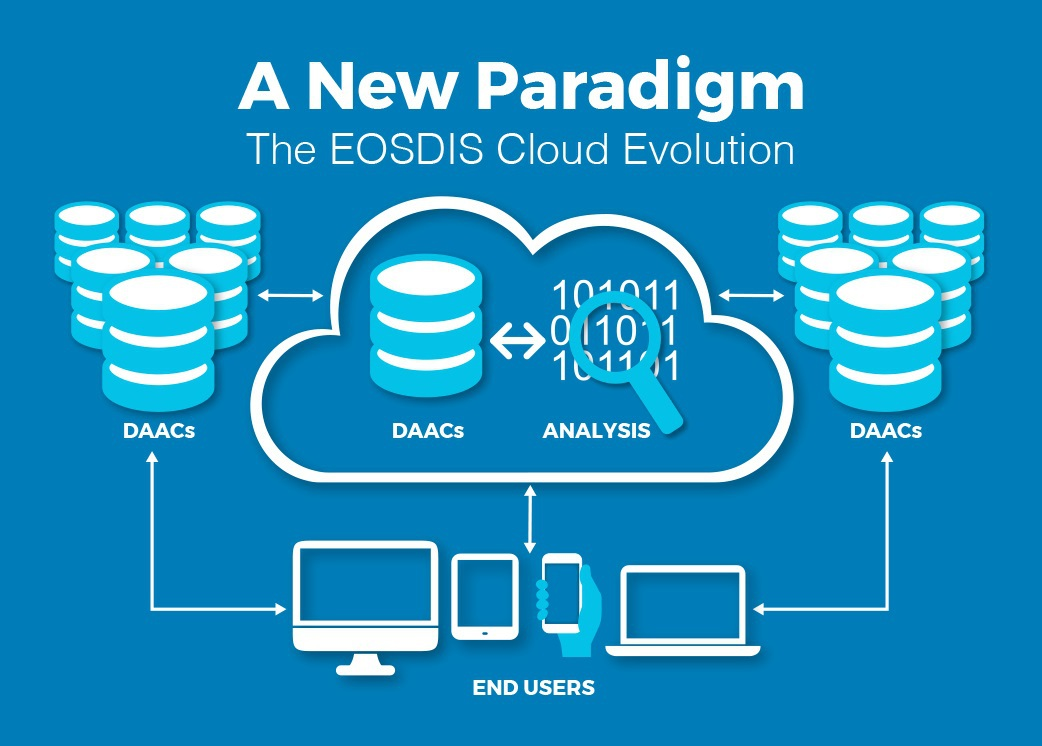 Logo for the EOSDIS cloud showing the workflow from DAAC to end user.