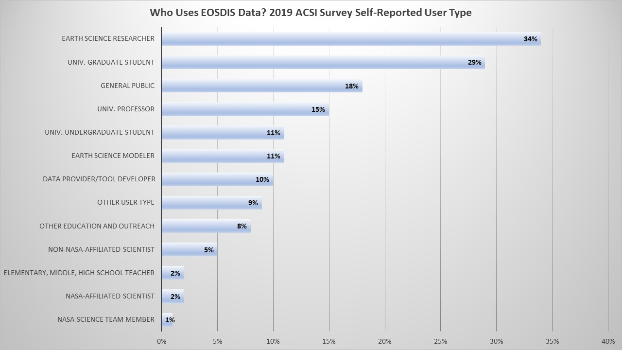 Table showing how EOSDIS data users describe themselves in 13 categories, ranging from Earth Science Researchers (34%) to NASA Science Team Member (1%).