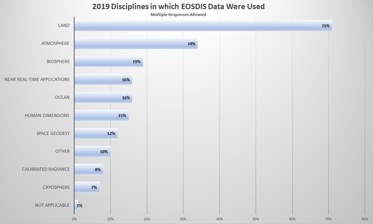 Table showing 11 disciplines in which EOSDIS data are used as reported by survey respondents, ranging from Land (71%) to Not Applicable (1%). Note that respondents could indicate multiple disciplines in which they used EOSDIS data.