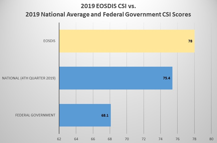 Table showing 2019 EOSDIS CSI score (78) as a yellow bar above two blue bars representing the 2019 National CSI score (75.4) and the 2019 Federal Government CSI score (68.1).