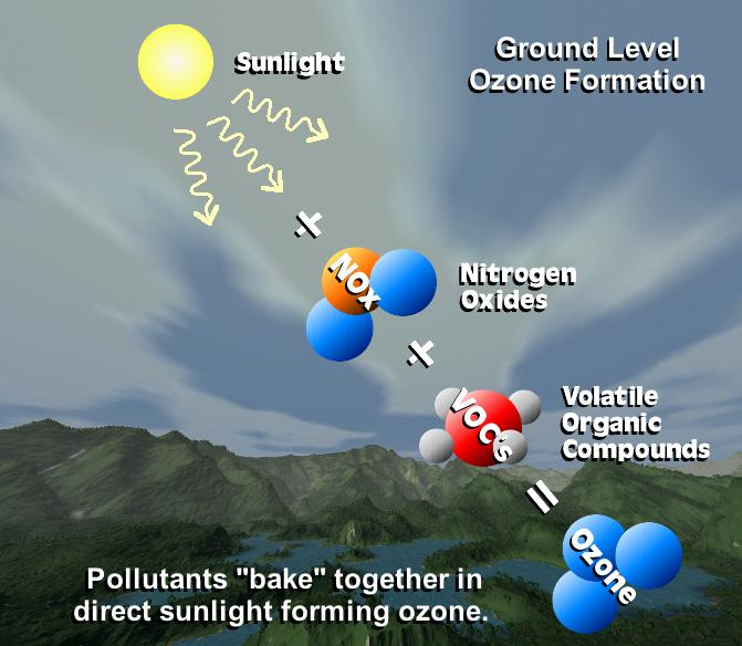 Graphic showing sunlight in upper left corner interacting with three molecules of Nitrogen Oxides (NOx) and three molecules of Volatile Organic Compounds to form ozone, shown as three blue molecules of oxygen. The words
