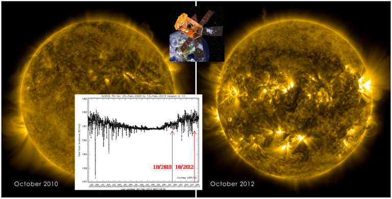Image of TSI data showing spikes in solar irradiance between October 2010 and October 2012. The data block is superimposed on images of the Sun from October 2010 and October 2012.