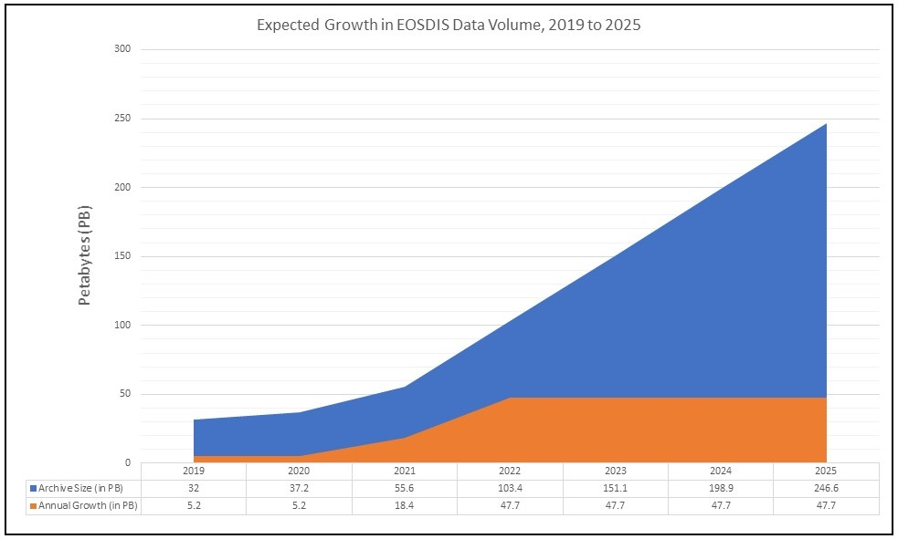 Table showing expected growth in EOSDIS archive. Large blue area shows expected exponential growth of overall archive while lower, smaller orange-colored area shows expected annual archive growth will flatten after NISAR and SWOT missions are operational.