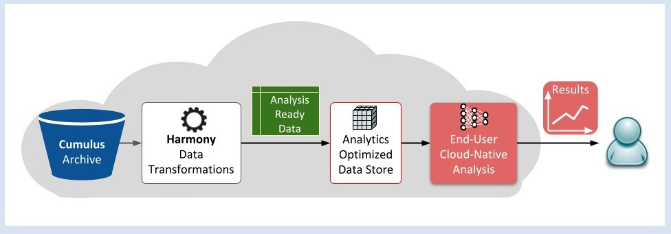 Illustration of analysis in place showing the flow of data from the EOSDIS collection, through processing to enable use of these data by users in the cloud, and then the end-user (right side) receiving analysis results.