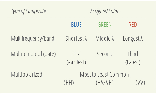 Often-used color scheme for multi-dimensional false color SAR composites
