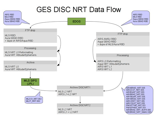 GES DISC NRT Data Flow