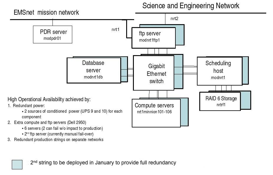 MODAPS NRT Hardware Configuration - System Reliability
