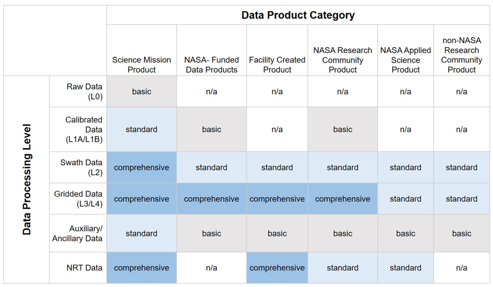 Chart showing data Product categories with rows showing data processing levels.