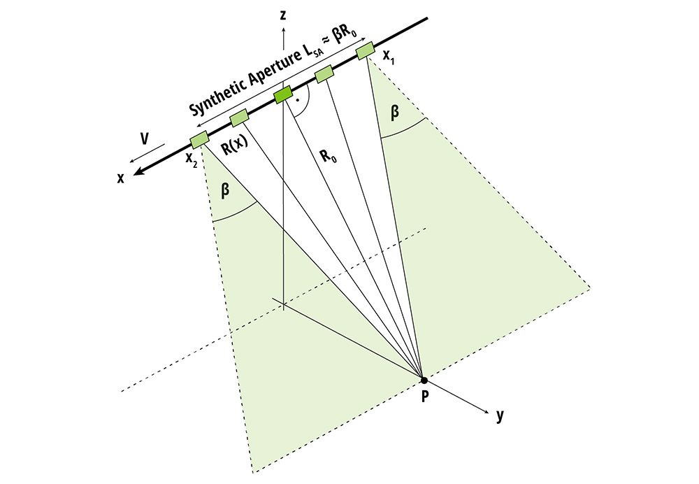 Geometry of observations used to form the synthetic aperture for target P at alongtrack position x = 0.