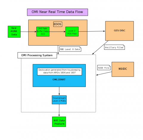 OMI SIPS NRT Data Flow