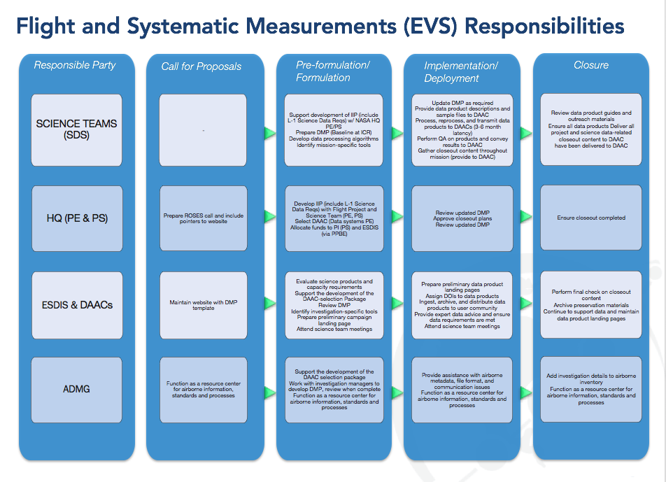 Table showing roles and responsibilities of all parties when submitting EVS data to EOSDIS
