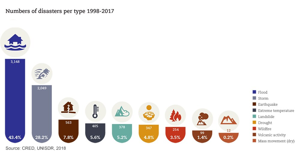 The number of disasters by type from 1998-2017