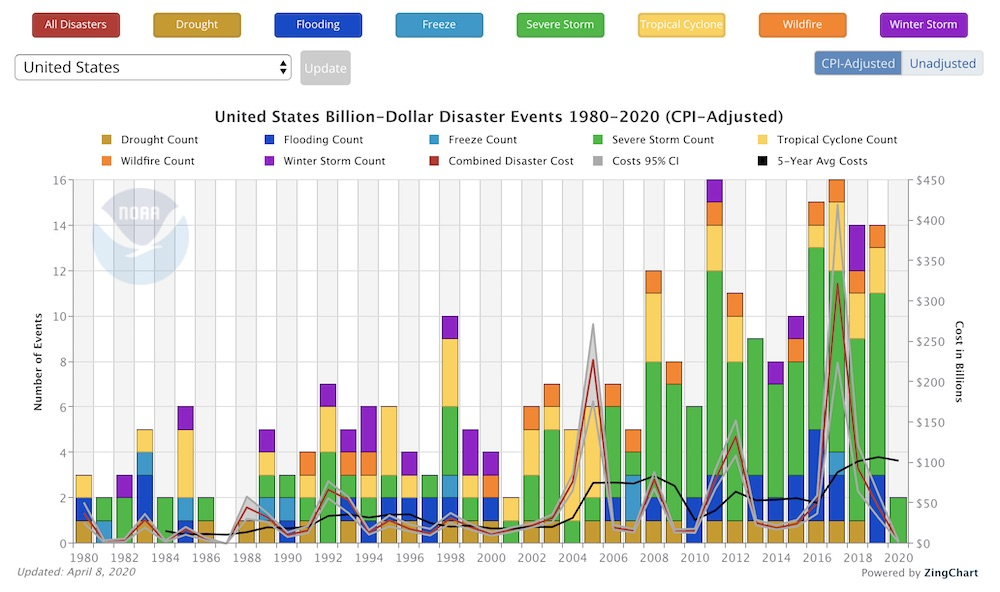 A NOAA chart showing frequency and cost of billion-dollar weather and climate events from 1980 to the present.