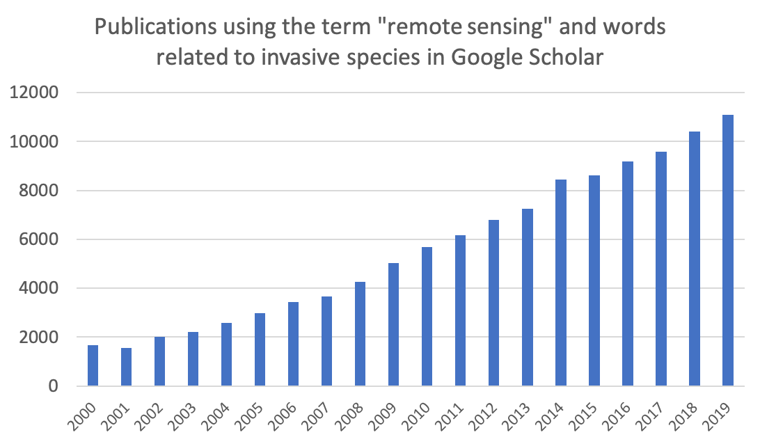 "Searching in Google Scholar reveals an increasing number of publications each year using ""remote sensing"" and invasive species."