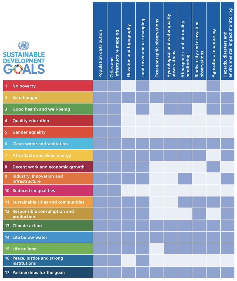 Geospatial information and Earth observations supporting official statistics in monitoring the U.N. Sustainable Development Goals (March, 2016).