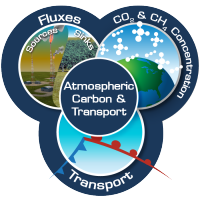 Logo for the Atmospheric Carbon & Transport project