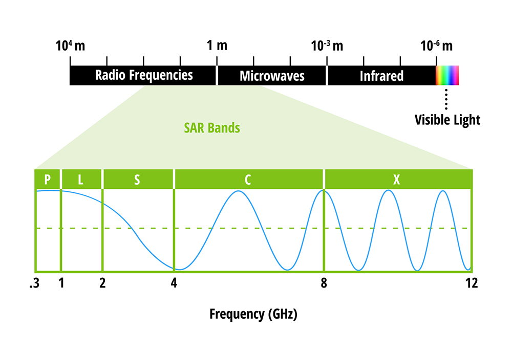 EM spectrum from radio frequency to Visible light - .3 to 12 Ghz