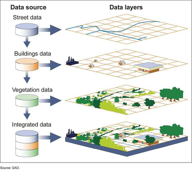 Visual representation of data layers or themes in a GIS.