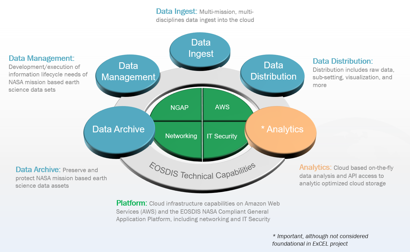 "PowerPoint slide with a four-slice green inner circle surrounded by a gray circle labeled ""EOSDIS Technical Capabilities"" with four blue circles and one pink circle on this gray circle labeled data archive, data ingest, data management, data distribution, and analytics."