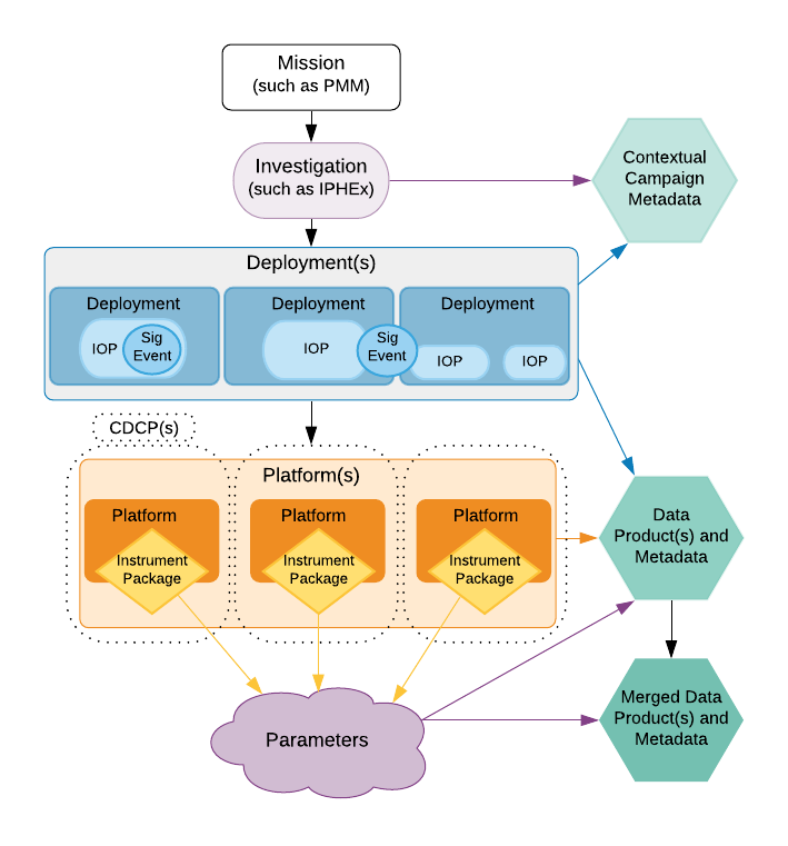 Chart of the information model used for inventory metadata.